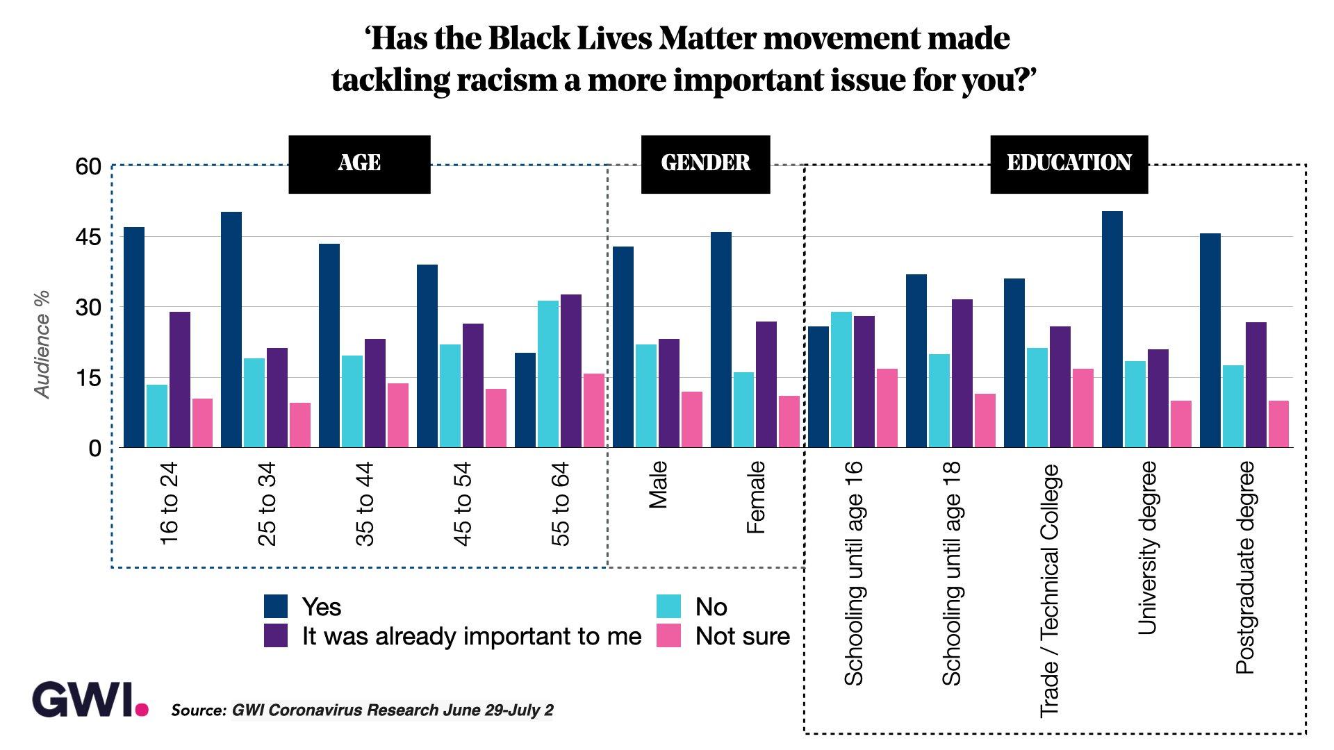 Black Lives Matter - GWI & Audiense