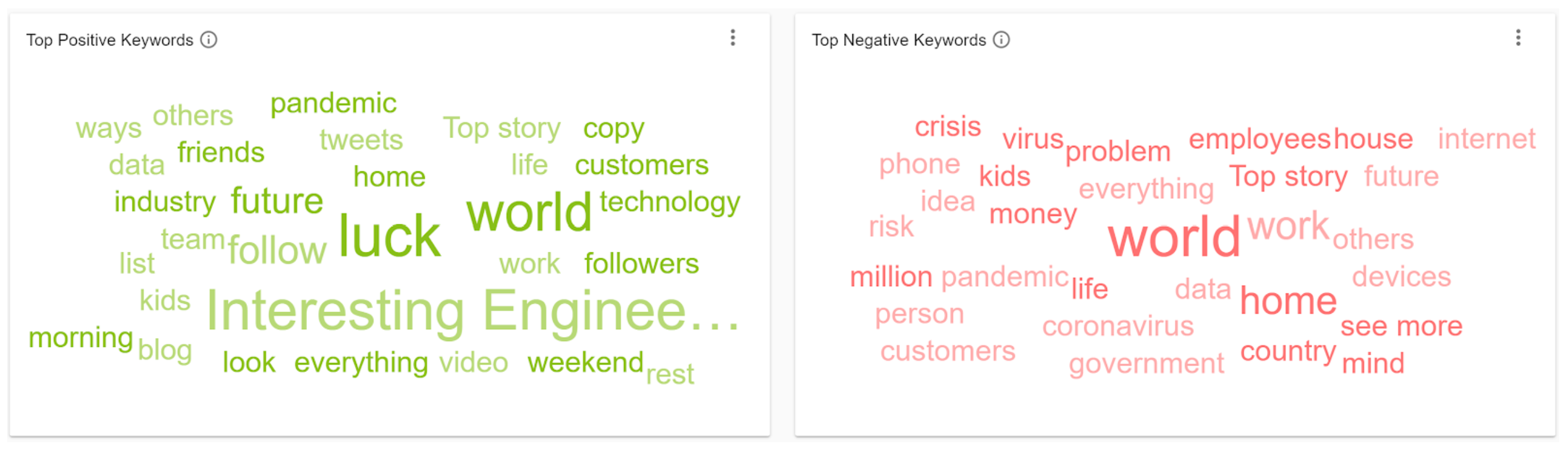 5 Positive Negative Social Listening IOT Keywords