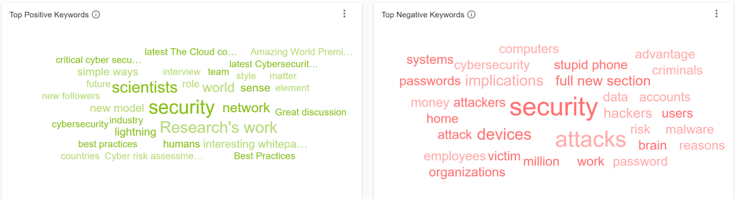 8 Positive Negative Social Listening IOT - Cybersecurity Keywords