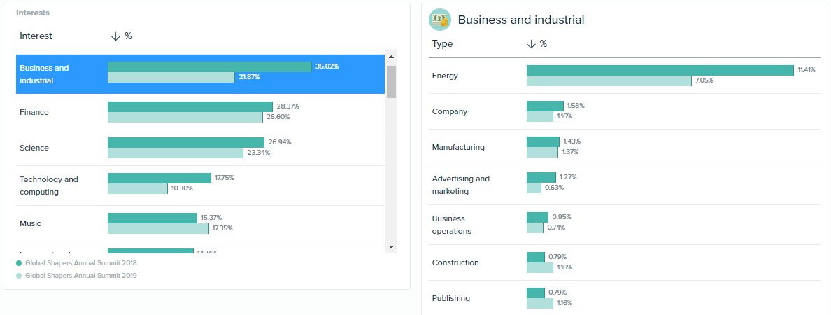 Audiense - Global Shappers - Interests - 2018 vs 2019 audiences - Business Industrial - Energy