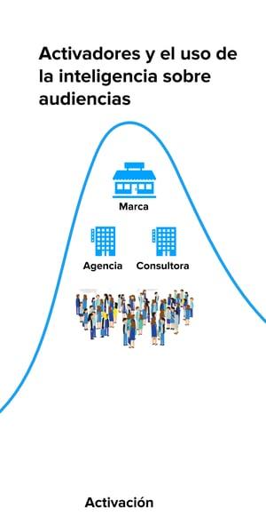 Audiense - Participantes en la fase de activación de una campaña