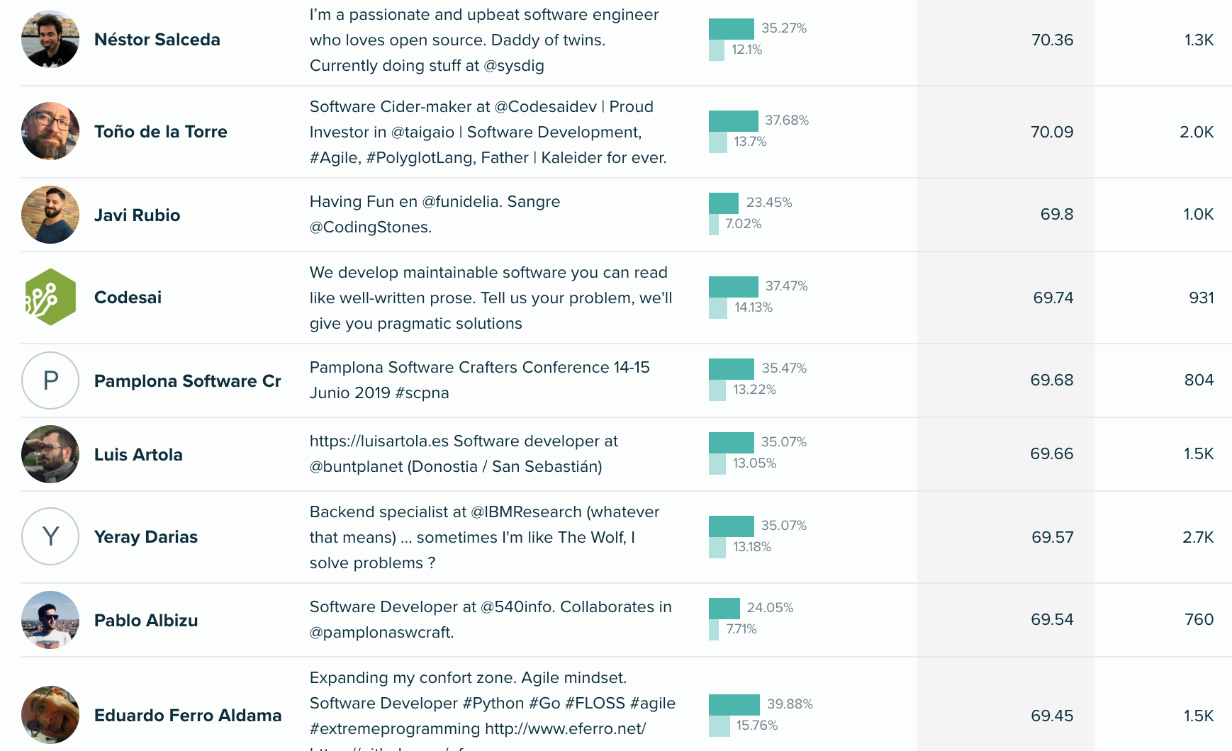 Audiense - Recruiting Campaign - Codely.TV Audience - nfluencers for Software Crafters Segment