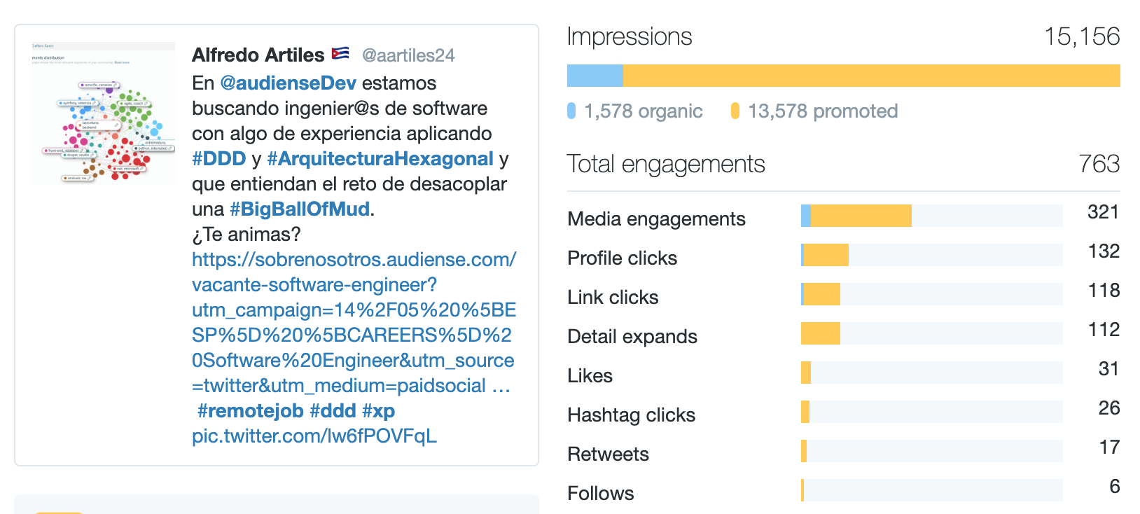 Audiense - Recruiting Campaign - Twitter Ads Campaign - Tweet Analytics