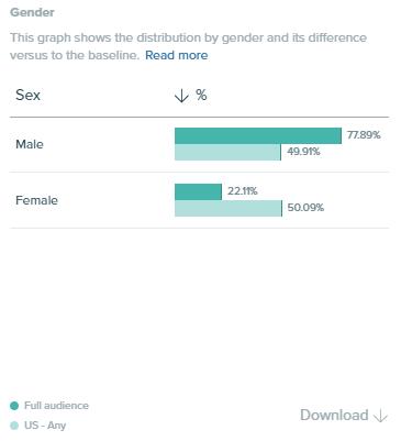 Audiense Insights - Gender