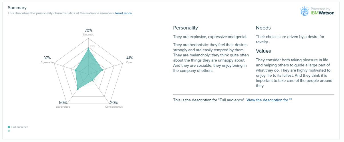 Audiense Insights - IBM Watson - Personality Insights