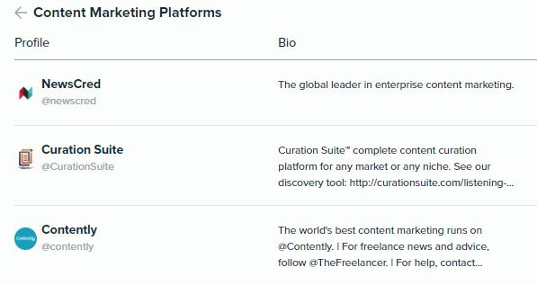 Audiense Insights - Martech 2018 - Content Marketing - Top 3 Content Marketing Platforms