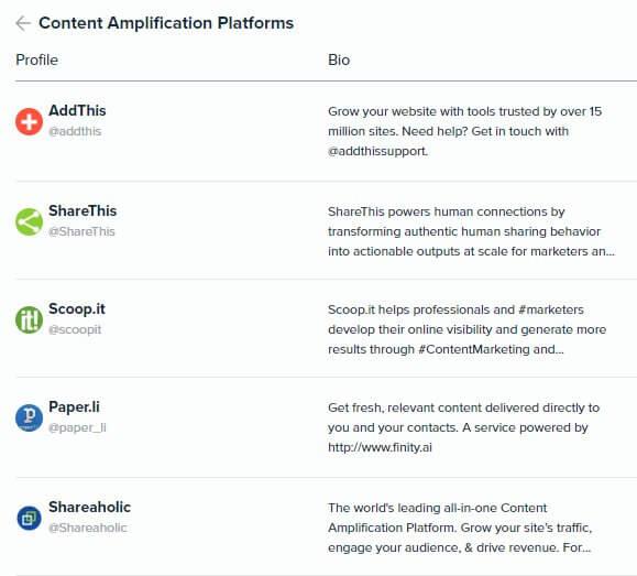 Audiense Insights - Martech 2018 - Content Marketing - Top 5 Content Amplification Platforms