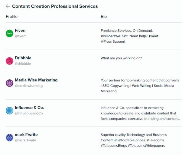 Audiense Insights - Martech 2018 - Content Marketing - Top 5 Content Creation Professional Services