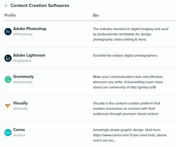 Audiense Insights - Martech 2018 - Content Marketing - Top 5 Content Creation Softwares