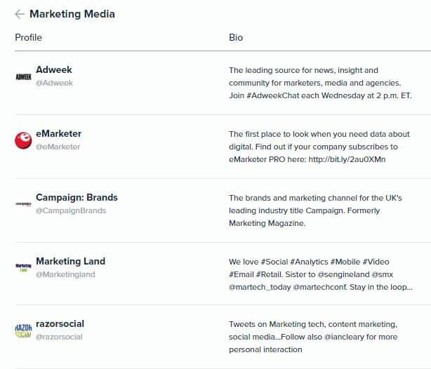 Audiense Insights - Martech 2018 - Content Marketing - Top 5 Marketing Media