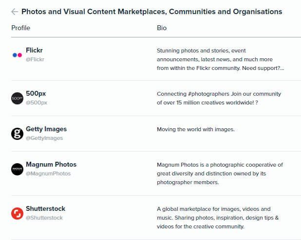 Audiense Insights - Martech 2018 - Content Marketing - Top 5 Photos and Visual Content Marketplaces Communities and Organisations