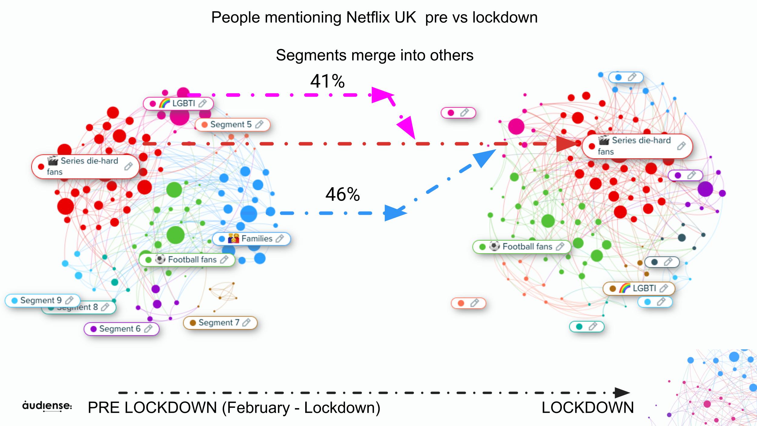 Audiense Insights - Netflix UK - PreLockdown and  Lockdown - Segments Evolution