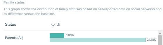 Audiense Insights - Peanut Butter Report - Socioeconomics - Family Status
