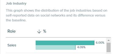 Audiense Insights - Peanut Butter Report - Socioeconomics - Job Industry