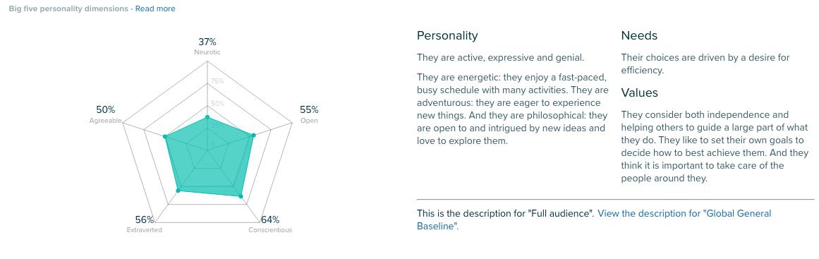 Audiense - Insights de Personalidad powered by IBM Watson pow