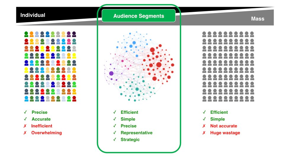 David Bole - Find a middle ground between personalisation and mass audiences