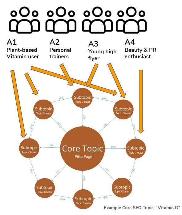 SEO Keyword Topical Modelling