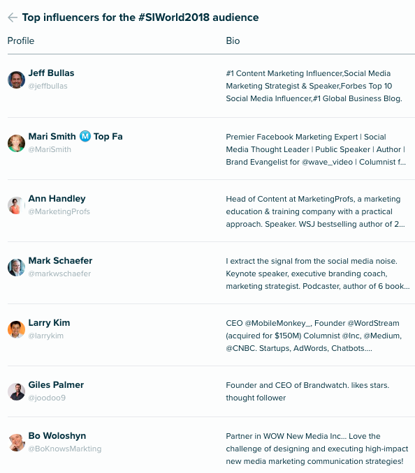 Top influencers for the #SIWorld2018 audience