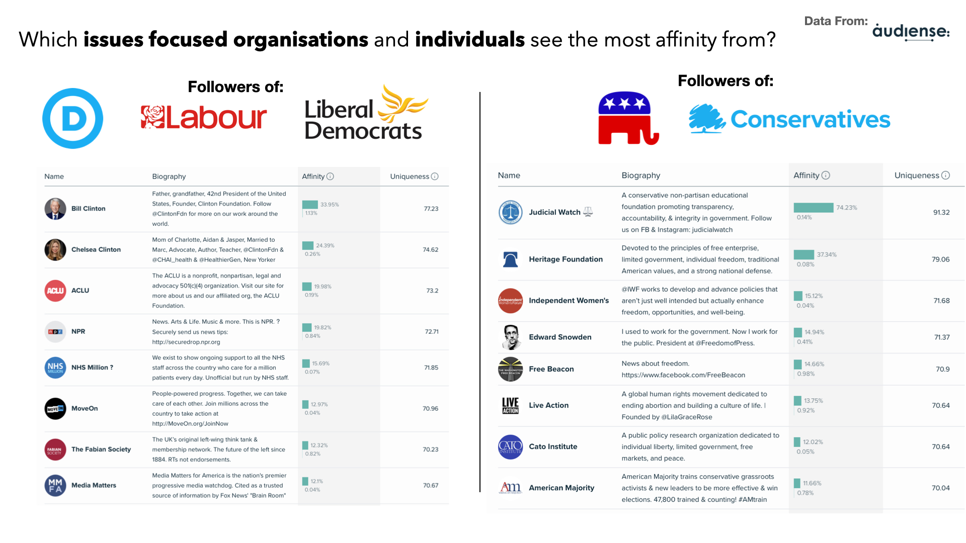 Audiense blog - Which issues focused organisations and individuals see the most affinity from?