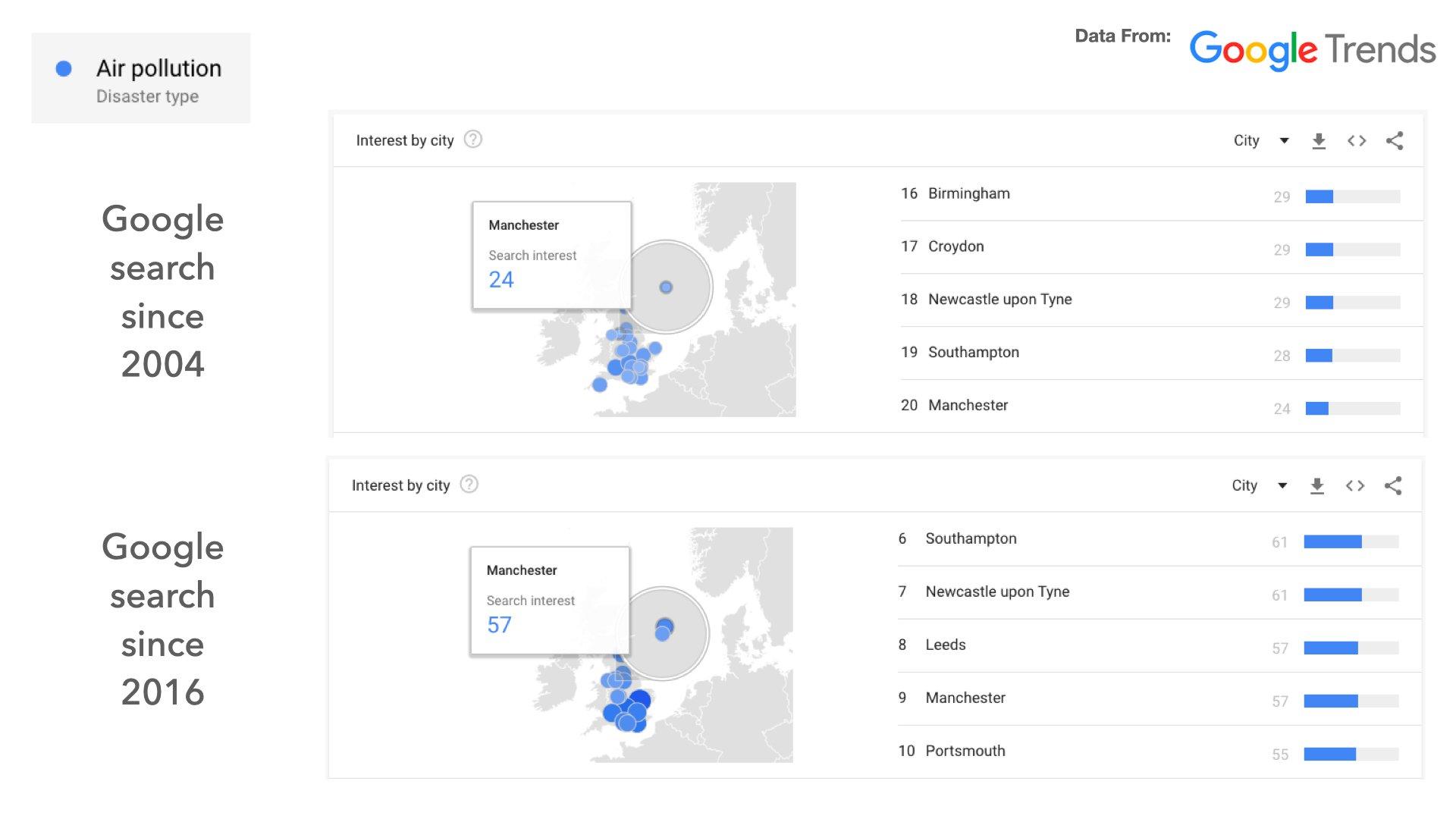 Audiense blog - Air pollution
