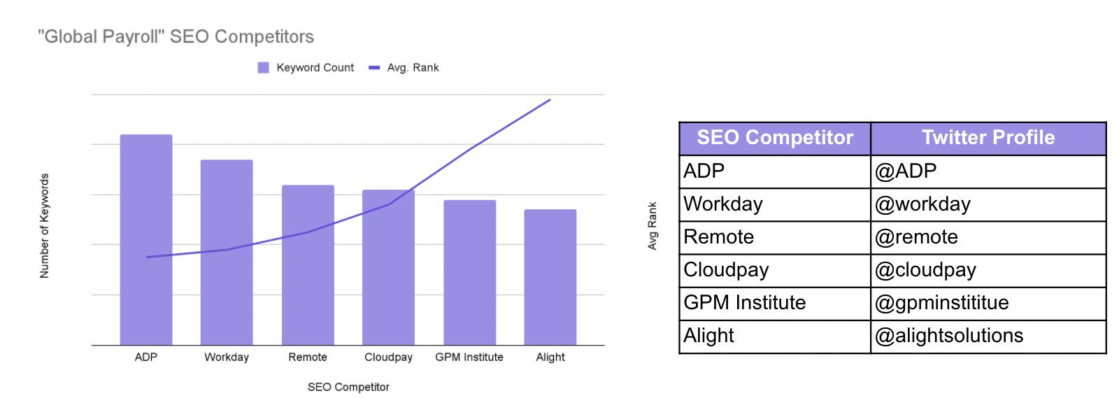 Audiense blog - Global Payroll SEO Competitors
