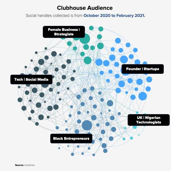 Audiense blog - audiencia de Clubhouse