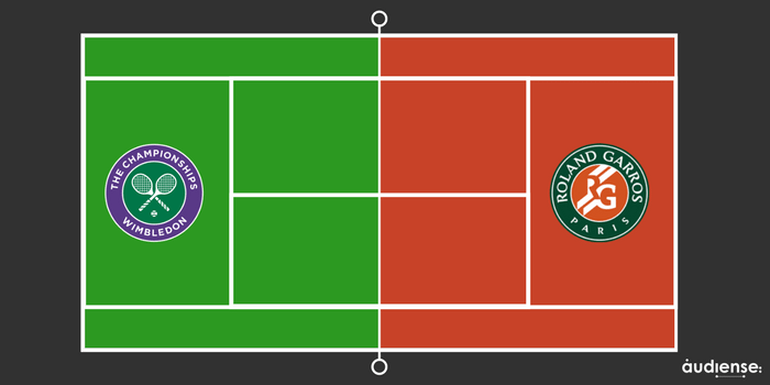 Wimbledon vs Roland Garros, el partido por conquistar el presupuesto de tu CMO - Insights sobre los consumidores