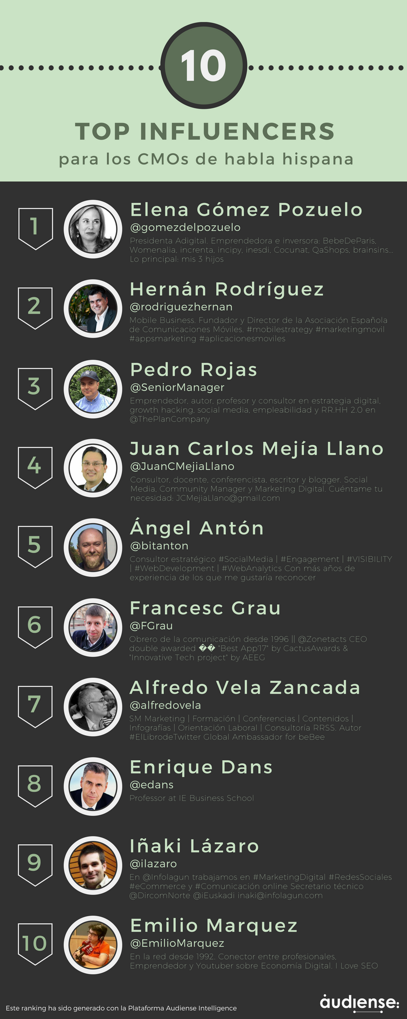 Audiense - Infografia - TOP Influencers CMOs Habla Hispana
