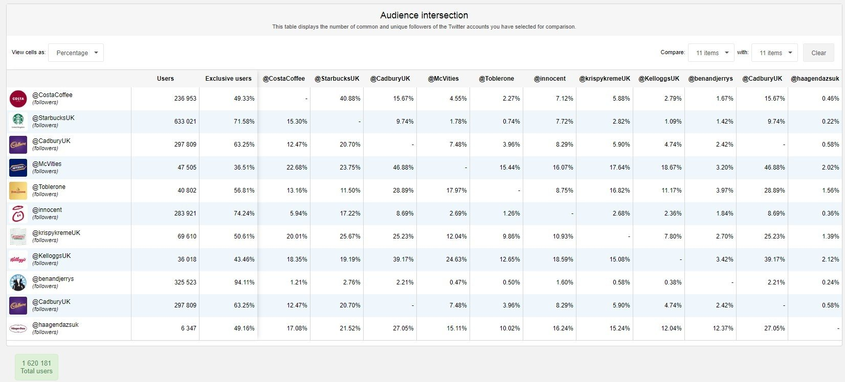 Audiense Insights - Haagen Dazs UK - Competitors - Audiences Overlaping