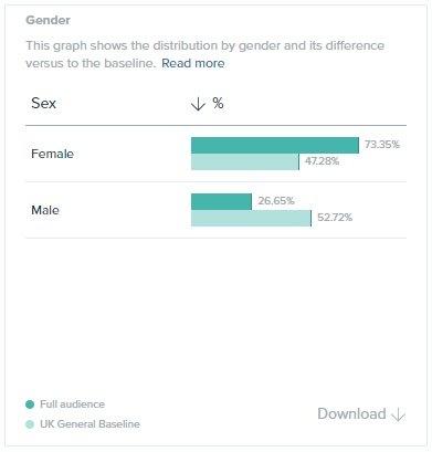 Audiense Insights - LoveMrsClaus - Gender