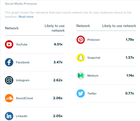 Audiense - Informe de Insights - Insights sobre el Consumidor - Roland Garros fans - Presencia en Social Media
