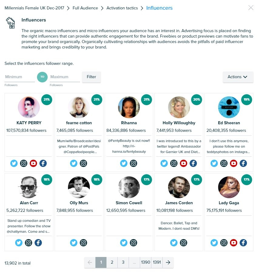 Audiense - Insights Report - Influencers - Millennials Female UK