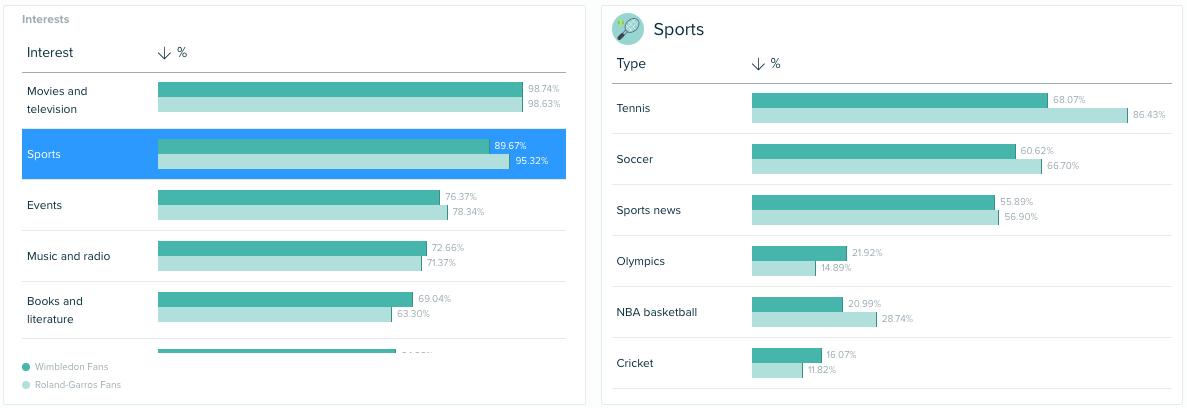 Audiense - Informe de Insights - Insights sobre el Consumidor - Wimbledon - Rolang Garros - Intereses