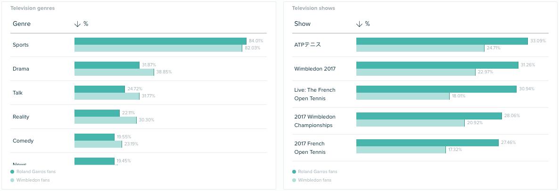 Audiense - Informe de Insights - Insights sobre el Consumidor - Wimbledon - Rolang Garros - Género TV - Programas de TV
