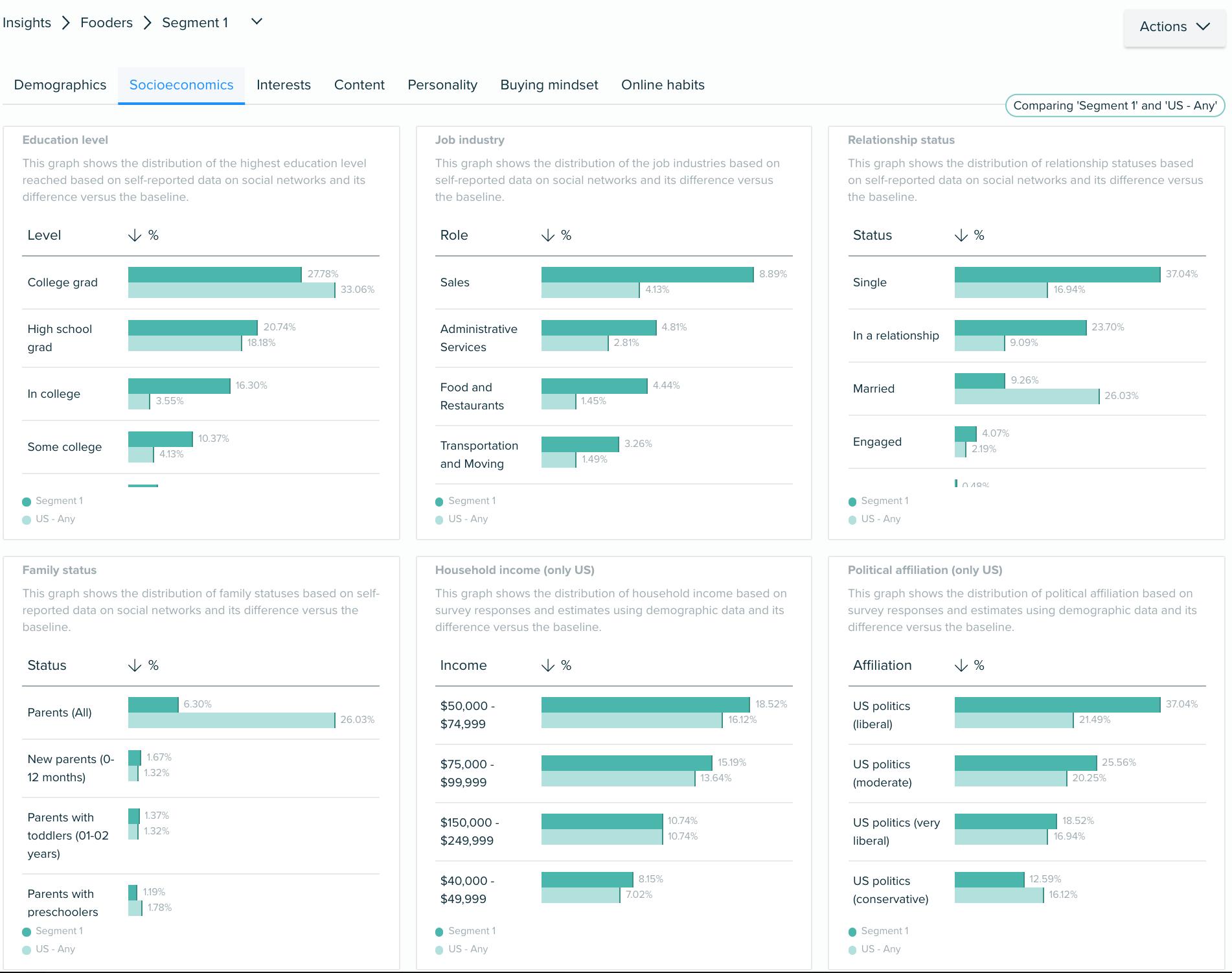 Audiense Insights - Datos Socioeconómicos