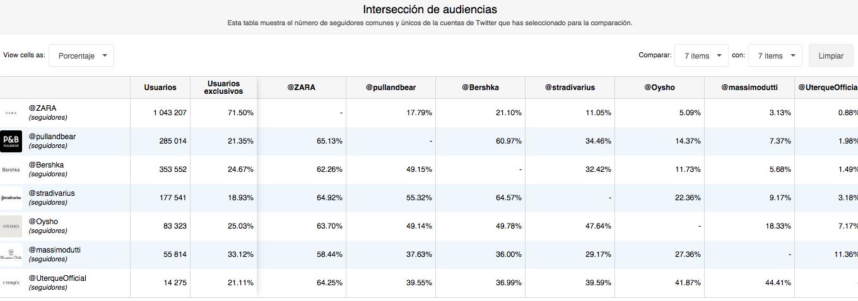 Inditex-intersección audiencias