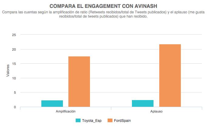 comparación de la actividad en Twitter