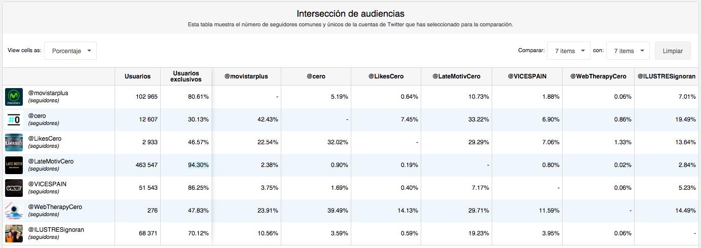 comparación perfiles en Twitter del canal #0 y programas