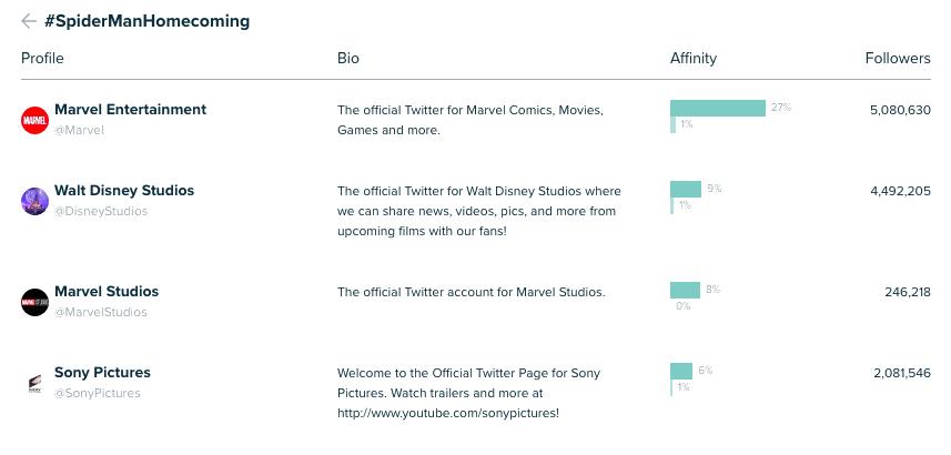 Afinidad entre la audiencia de #SpiderManHomecoming con @Marvel, @DisneyStudios, @MarvelStudios y @SonyPictures