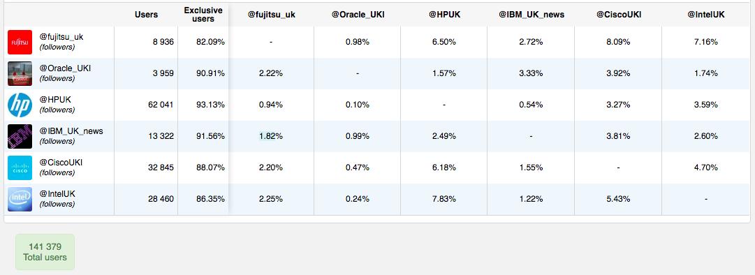 HP UK Cuota de Mercado - Audiense