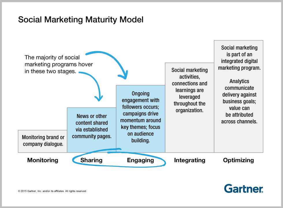"Modelo ""Social Marketing Maturity"" de Gartner"