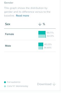 Comparación de género de las audiencias del Día Internacional de la Mujer 2017 y 2018.