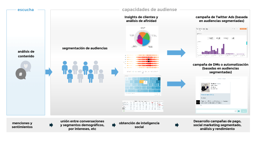 Capacidades de la Plataforma Integrada de Audiencias de Audiense