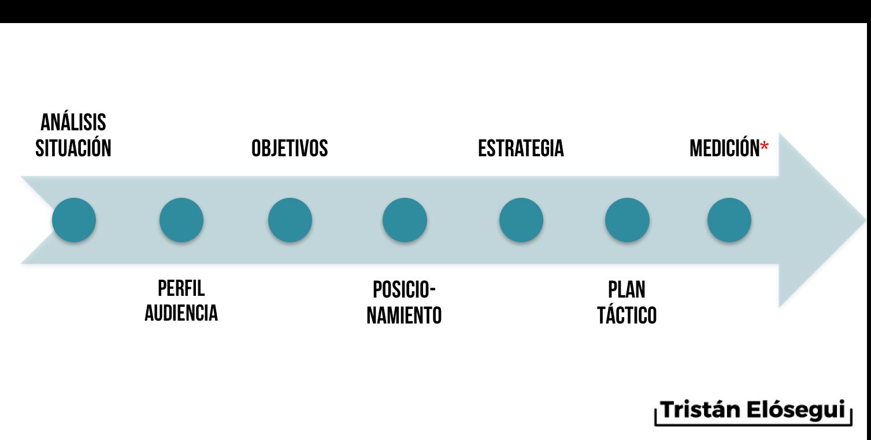 Fases estrategia marketing - Tristan Elosegui