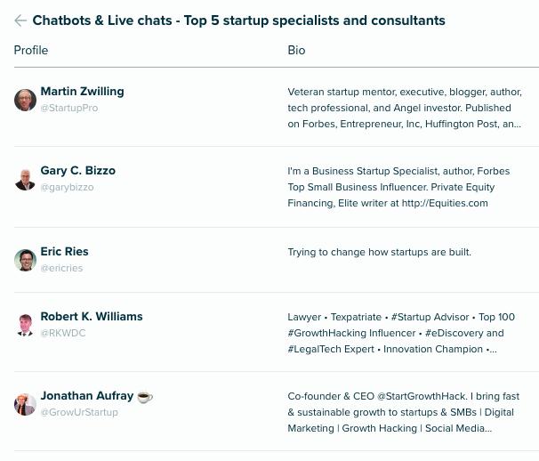 top 5 startups consultants