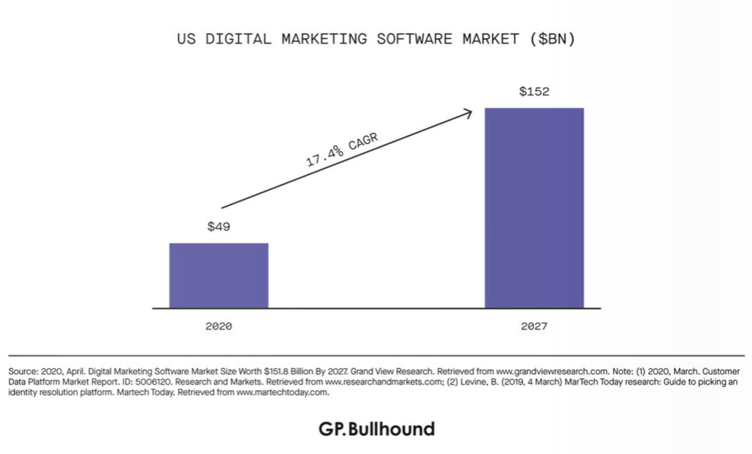 Audiense blog - US Digital Marketing Software Market
