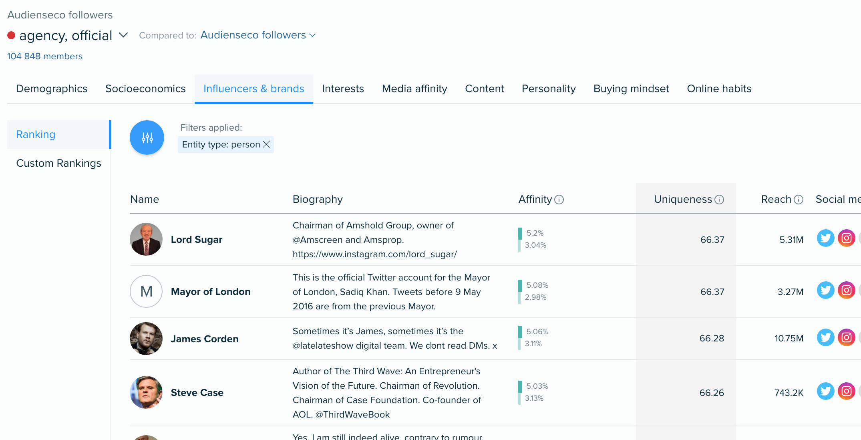 Audiense blog - Influencers & Brands - Audiense Insights