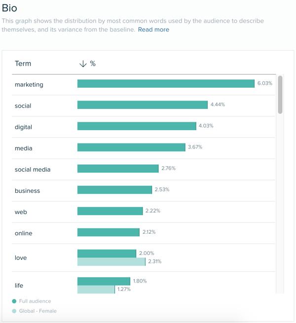 Audiense blog - cómo se define la audiencia - Audiense Insights