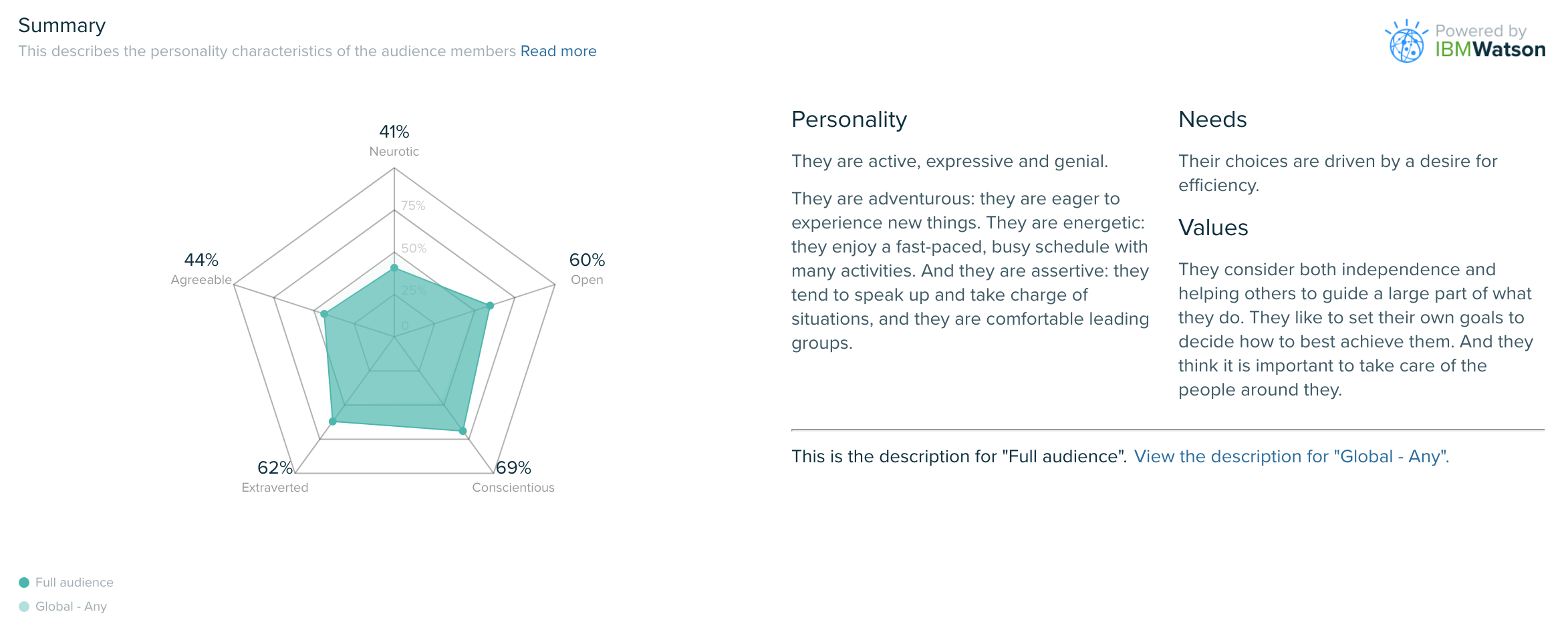 Audiense blog - Personality Insights