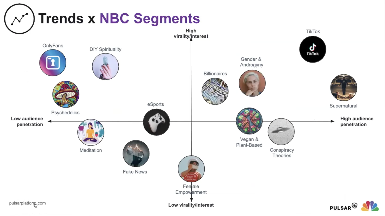 Audiense blog - NBC segmented audience | Pulsar